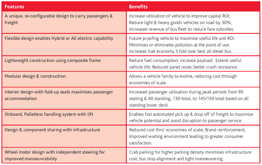 Freight Bus Features and Benefits Table 1